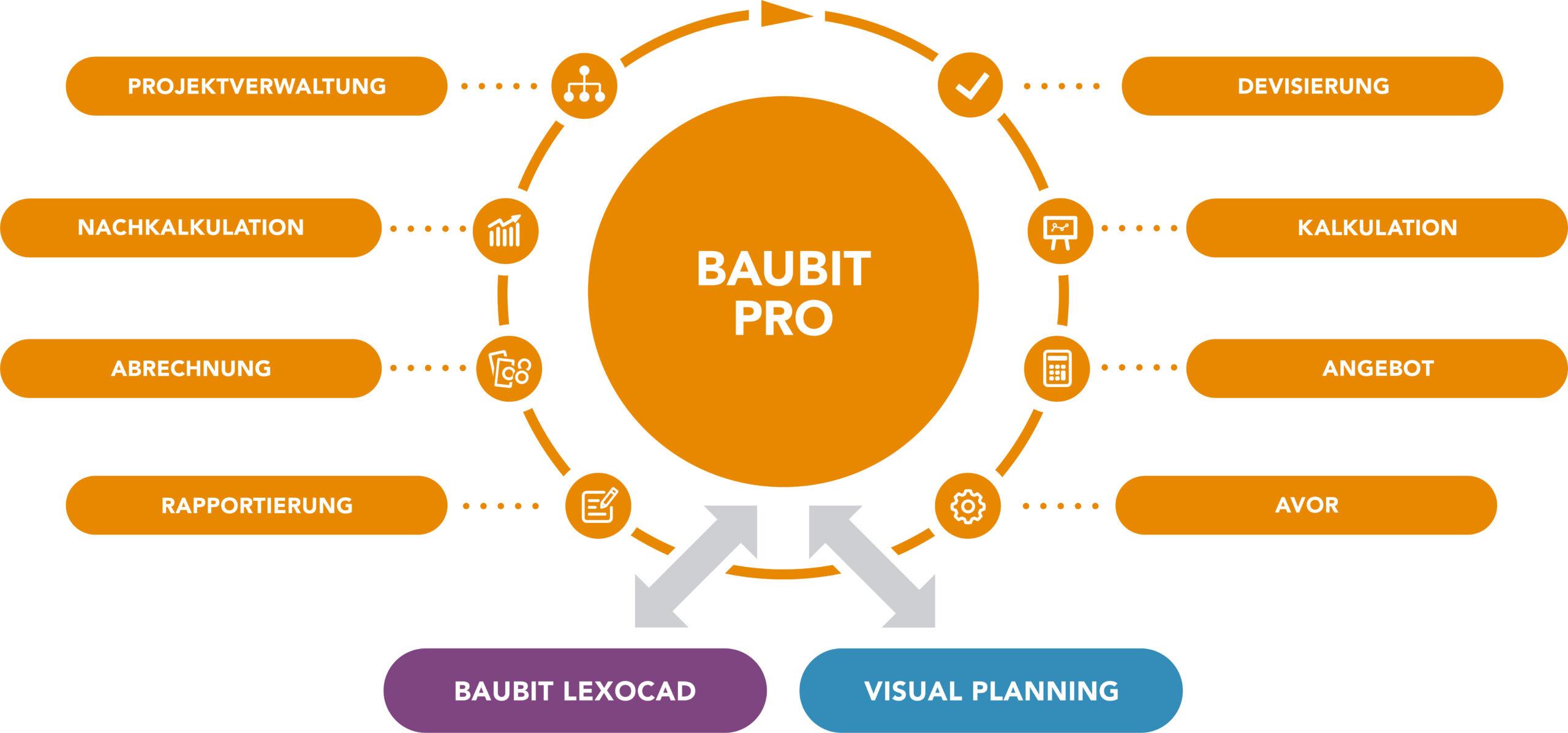 infografik_baubit_pro_neu